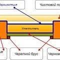 Монтаж деревянных полов с утеплением Минск и район