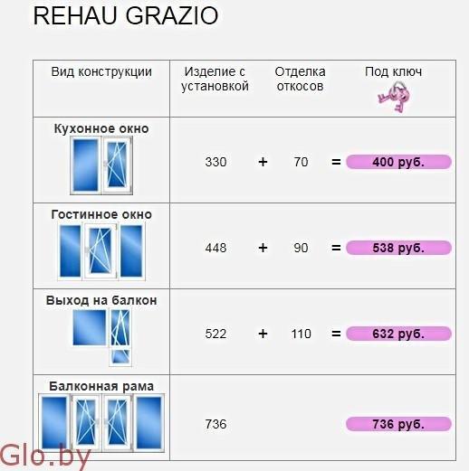 Продажа и установка Окон : профиль Rehau Grazio